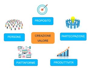 crowd economy: CROWDFUNDING, crowd economy: START UP, FORMAZIONE