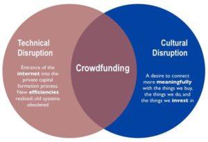 vantaggi del crowdfunding
